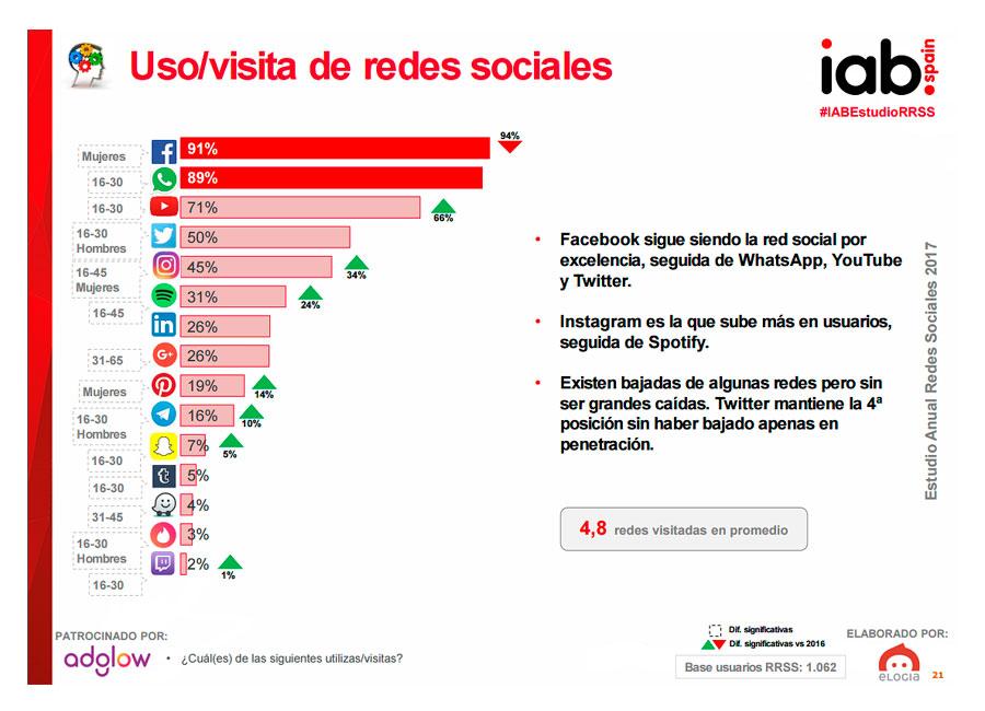 Uso de redes sociales en España 2017