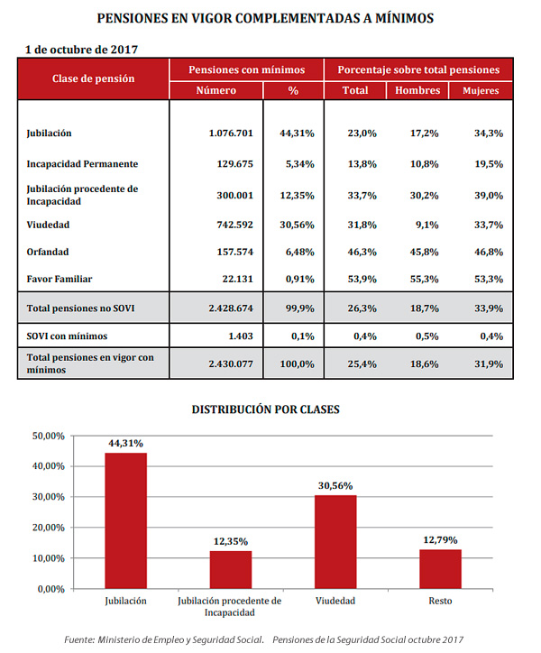 pensiones con complemento a minimos