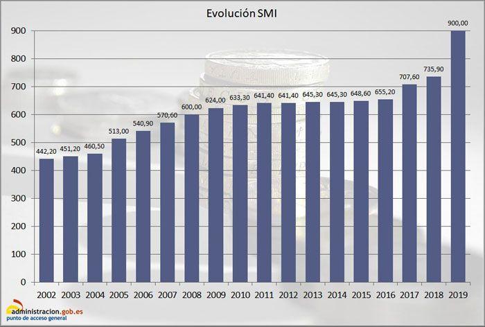 Evolución del Salario Mínimo Interprofesional hasta 2019