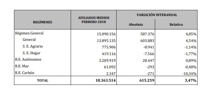 Estadísticas de afiliación a la Seguridad Social