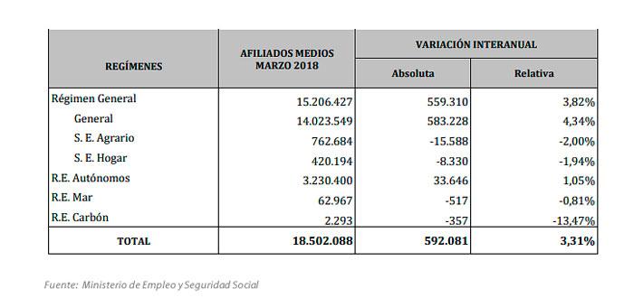 Estadísticas de afiliación en marzo de 2018