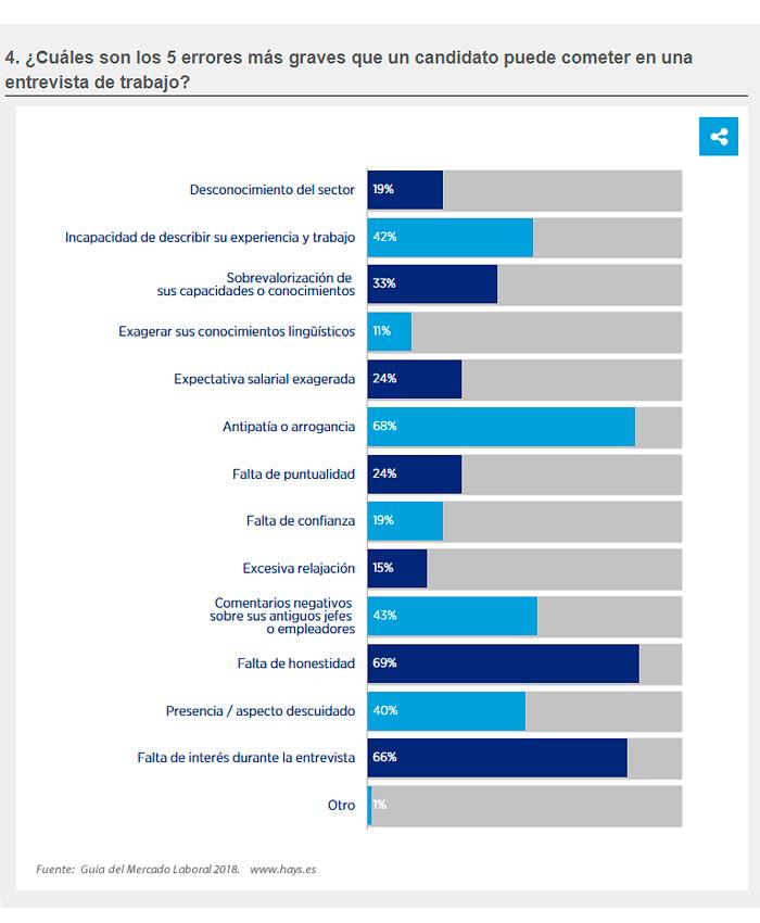resultados encuesta errores en entrevista de trabajo