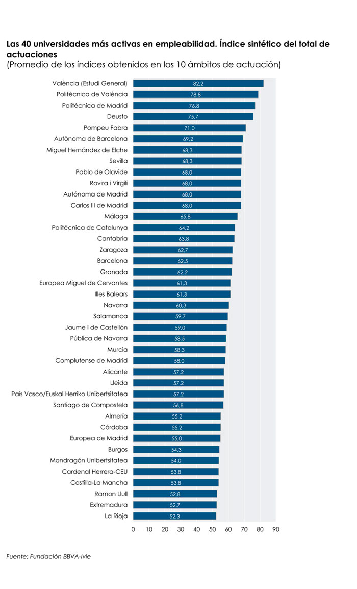 Ranking de las 40 universidades españolas más activas en empleabilildad