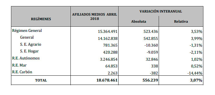 Datos de afiliación en abril de 2018