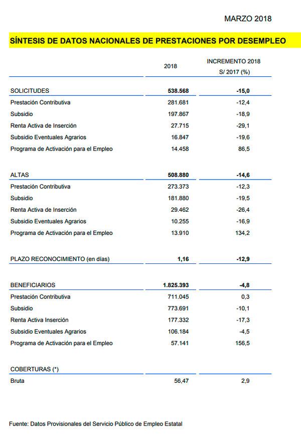 Datos de prestaciones abril 2018