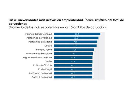 Empleabilidad universidades españolas