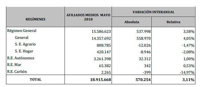 Datos de afiliación a la Seguridad Social en mayo de 2018