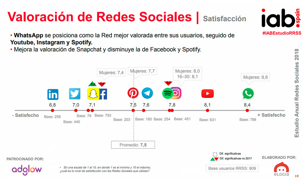 Valoración y satisfacción redes sociales