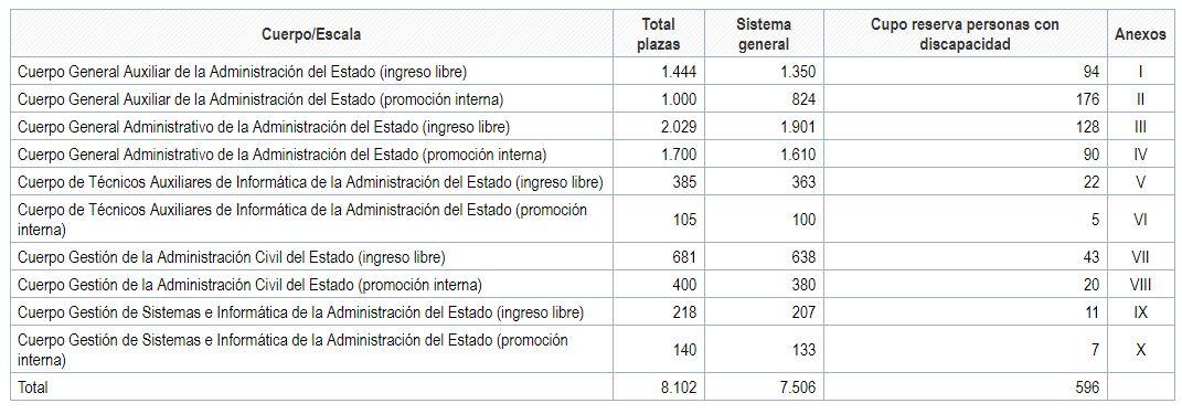 Distribución de oposiciones convocadas 14 de junio 2019