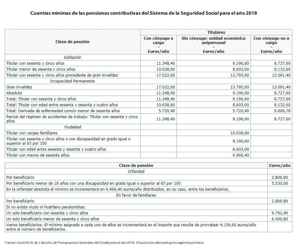 pensiones contributivas mínimas 2018