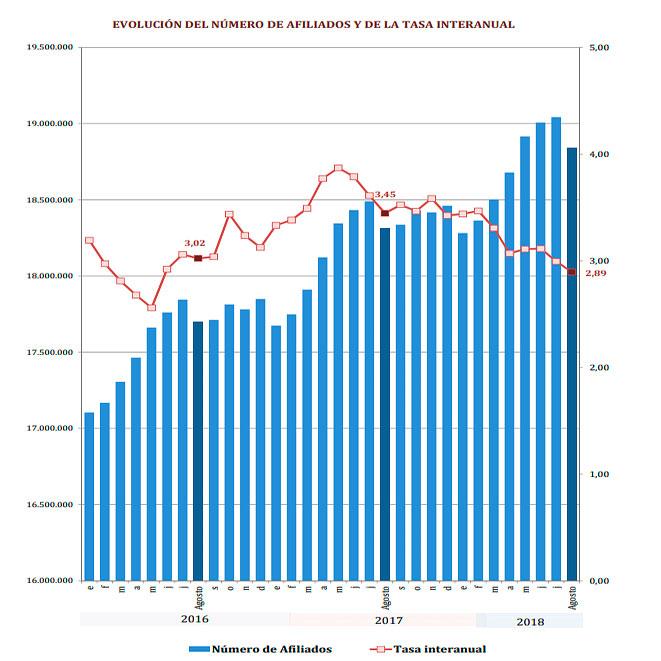 Evolución afiiados seguridad social y tasa anual