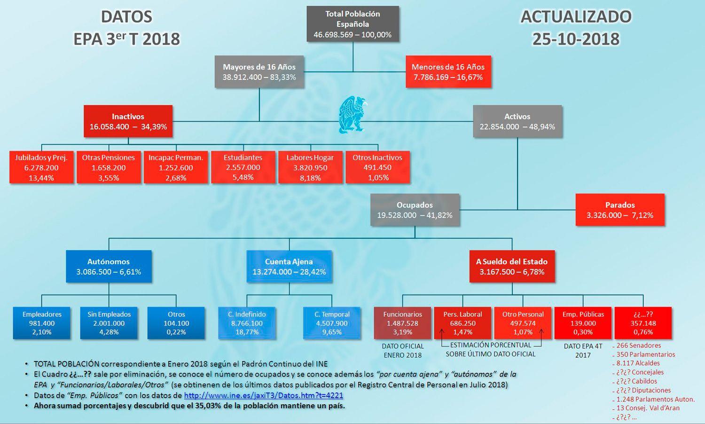 Organigrama EPA 3T 2018
