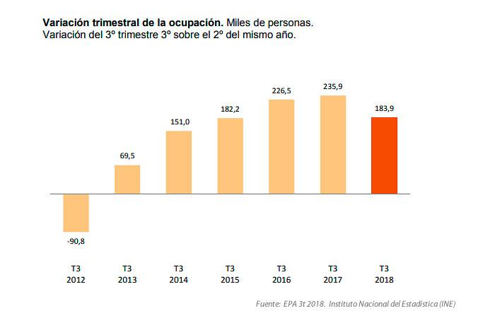 Evolución de la ocupación según datos EPA tercer trimestre del año
