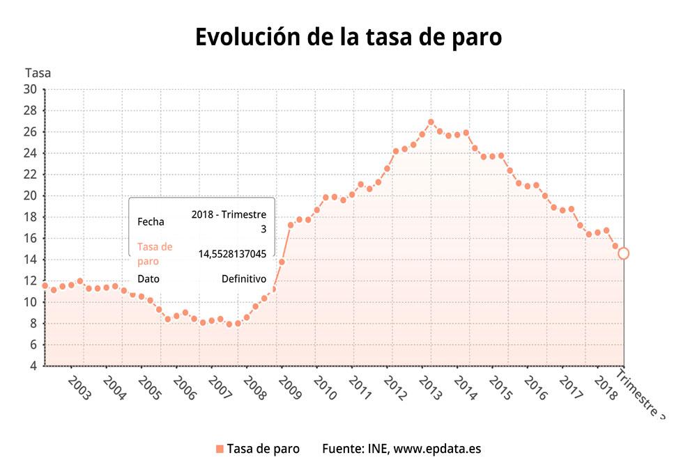 Evolución de la tasa anual de paro