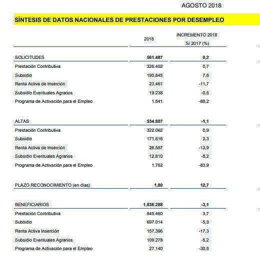 Perceptores de prestaciones y ayudas por desempleo en septiembre de 2018