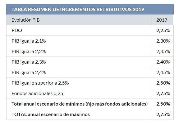 Tabla de incrementos salariales para los funcionarios en 2019