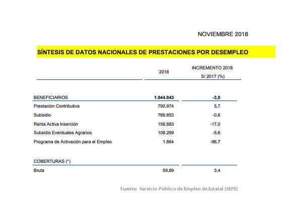 Datos prestaciones por desempleo noviembre 2018