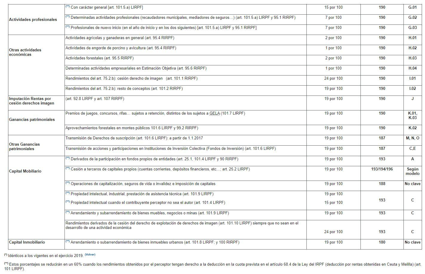 tablas de retención irpf en actividades profesionales y otras actividades