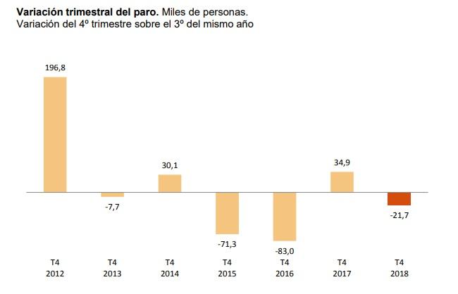 Variación del paro en el cuarto trimestre de 2018
