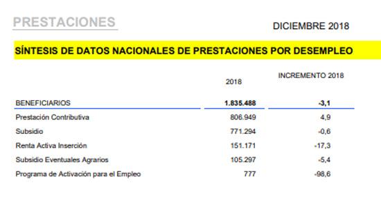Informe de prestaciones diciembre 2018