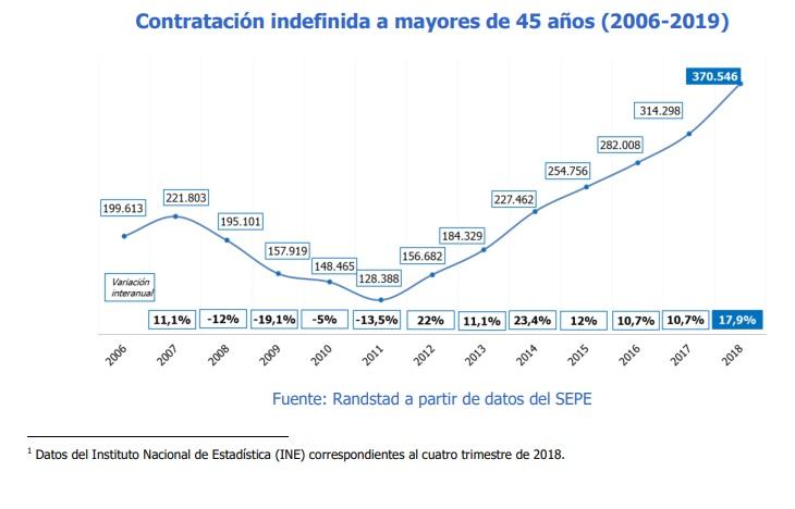 Número de contratos a mayores de 45 años