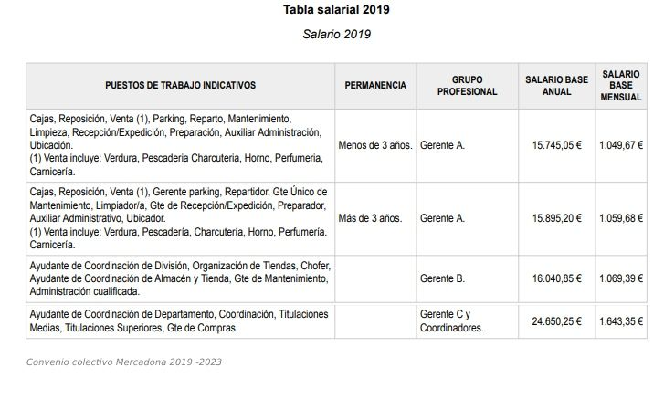Tabla salarial 2019 mercadona