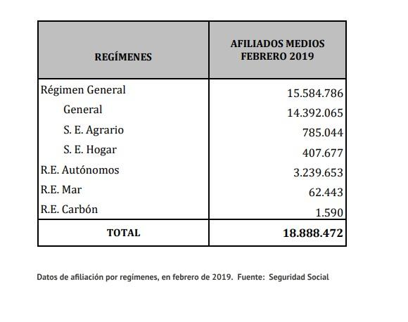 Datos de afiliación a la Seguridad Social en febrero de 2019