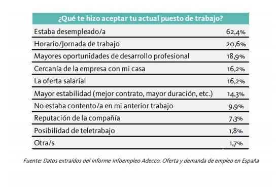 Motivos de elección del actual puesto de trabajo