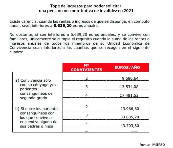 Carencia de rentas para pensión no contributiva de invalidez en 2021