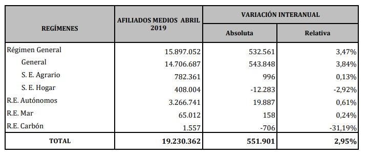 Datos de afiliación a la Seguridad Social en abril de 2019