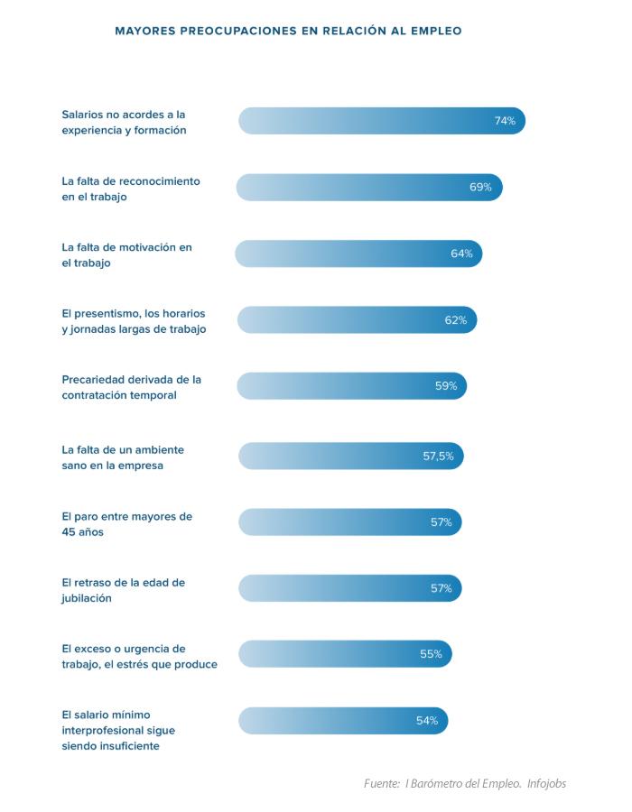 Infografía Infojobs preocupación españoles