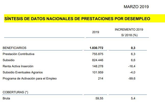 Datos de prestaciones por desempleo en abril de 2019