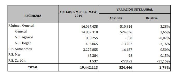 Datos de afiliación mes de mayo de 2019