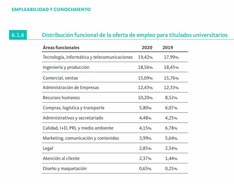 Distribución funcional de las ofertas de empleo para universitarios en 2020