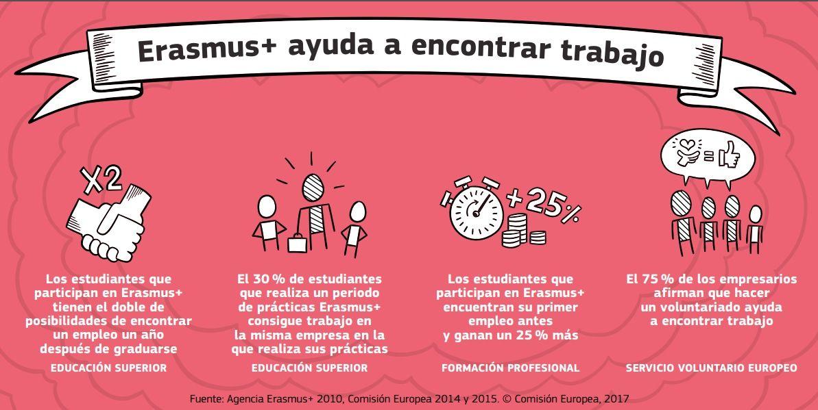Erasmus ayuda a encontrar empleo