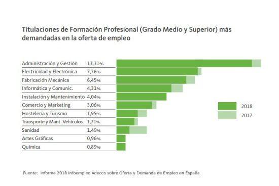 La FP acapara el 42% de las ofertas de empleo
