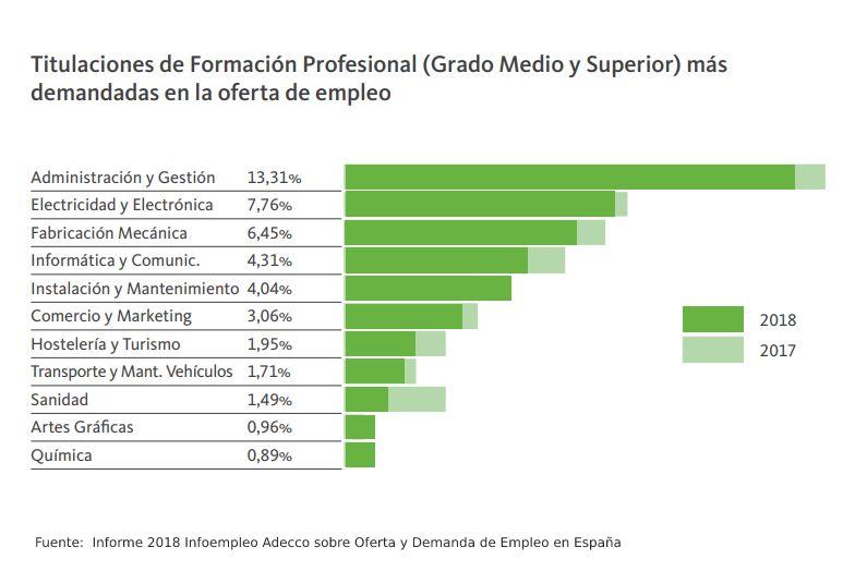 Áreas de FP con más número de ofertas de empleo