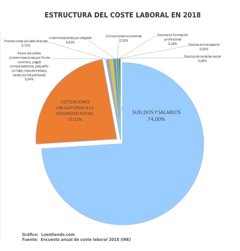 Grafico. Estructura del coste bruto laboral en 2018
