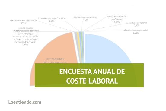 La encuesta anual de coste laboral
