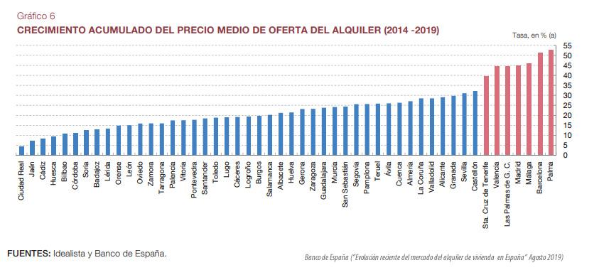 Crecimiento acumulado precios de alquiler capitales de provincia