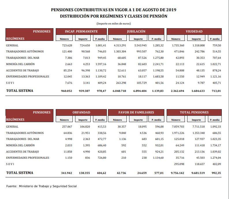 Distribución de las pensiones en agosto de 2019