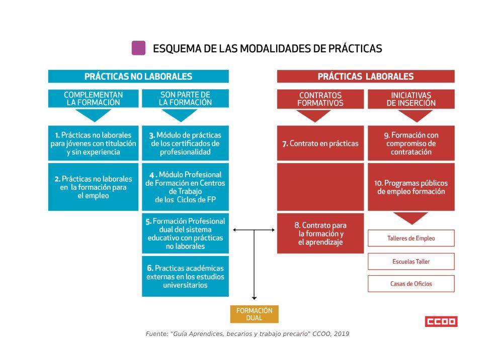 Esquema modalidades contratos en prácticas 2019