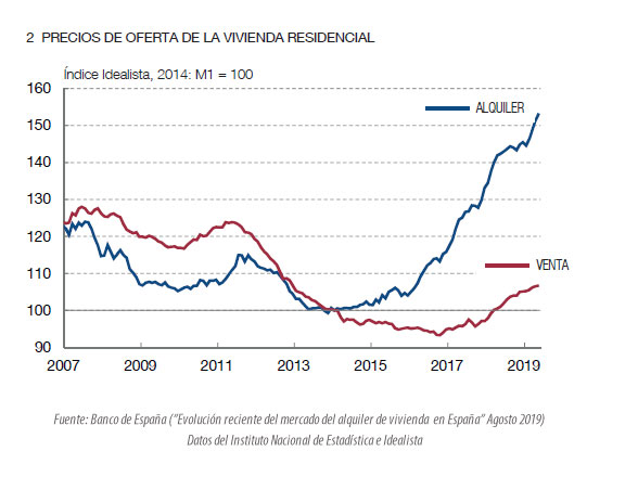 Evolución de precios del alquiler de vivienda en España