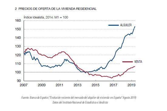 Evolución precios compra y alquiler vivienda