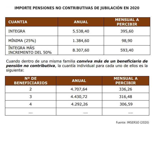 Importe pensiones no contributivas de jubilación en 2020