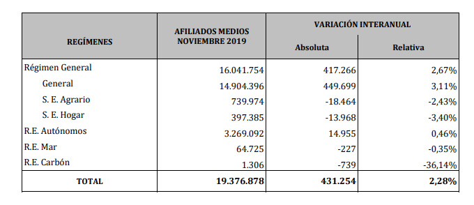 Datos de afiliación en noviembre de 2019