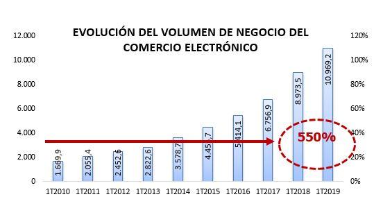 Evolución del comercio electrónico