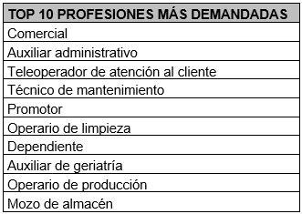 10 profesionales más demandados en 2020