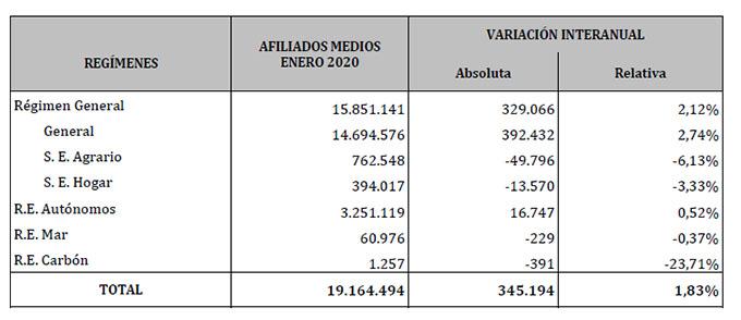 Datos de afiliación a la seguridad social en Enero de 2020