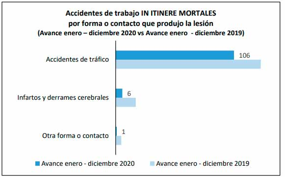 Accidentes in itinere 2020